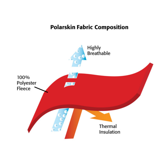 Image result for polarskin fabric composition rogz