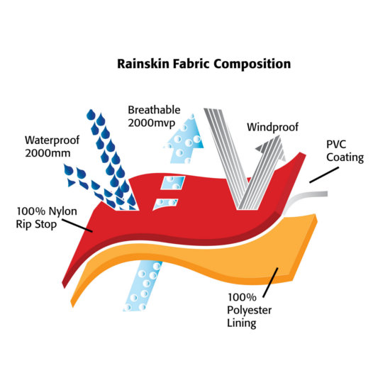 Clothing-Skinz-Rainskin-Fabric-Composition